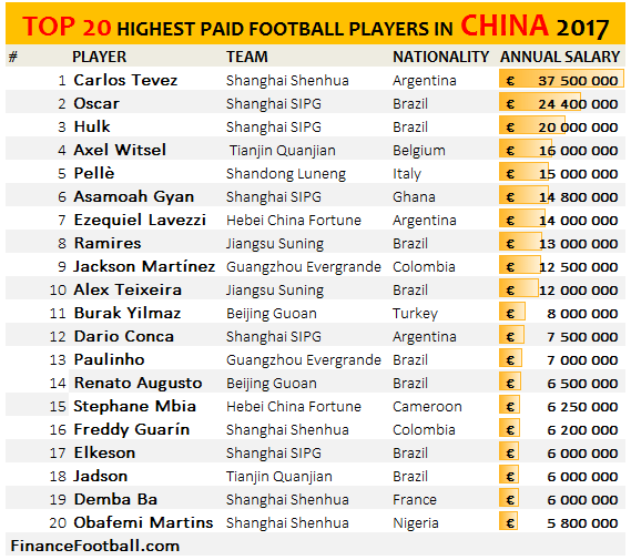 Highest Paid Footballers In China 2017
