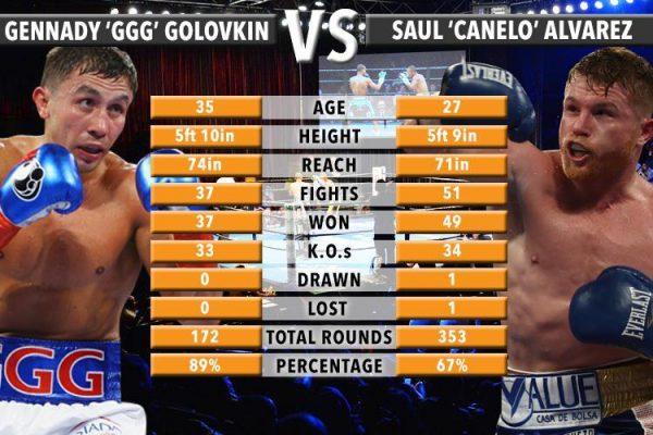 Canelo Alvarez vs  Gennady Golovkin UK channel, start time