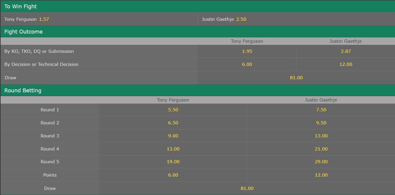 Tony Ferguson vs Justin Gaethje Betting, Odds & Predictions
