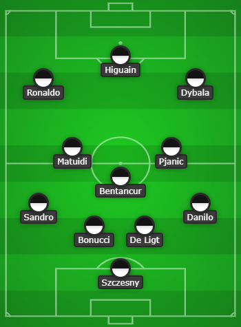 Juventus Predicted Line Up vs Sampdoria Will CR7 be in the Starting XI