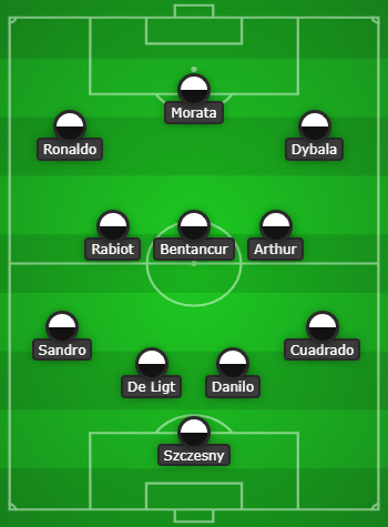 Juventus predicted line up vs Benevento & Match preview